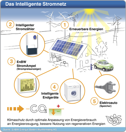 EnBW smart grid